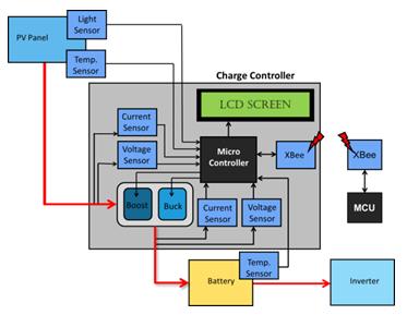 Gambar 1. Solar charge controller.  Sumber: http://www.eecs.ucf.edu/seniordesign/fa2011sp2012/g10/project.html